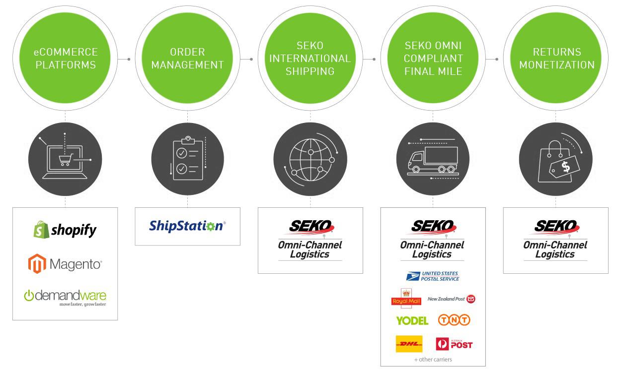 ShipStation eCommerce Partnership | SEKO Logistics